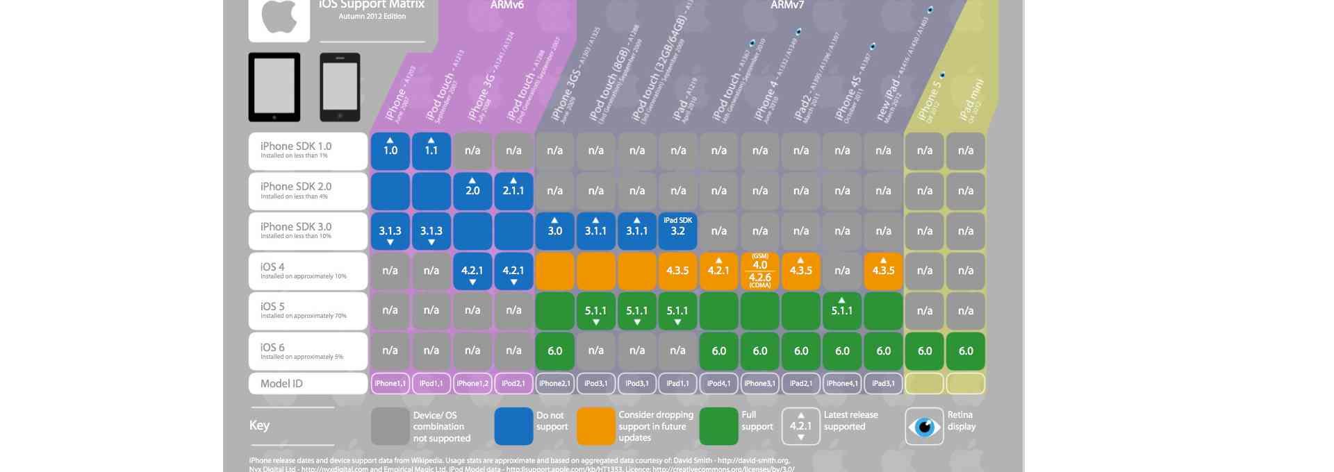 Infographie: compatibilité iPhone, iPad et iPod Touch avec les différentes versions d'iOS