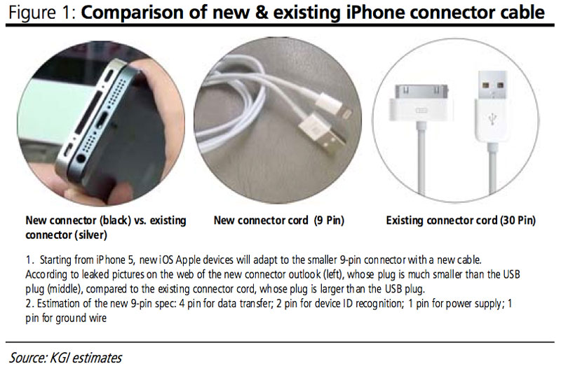 Le prix des câbles pour les iPhones, iPads et iPods devrait augmenter