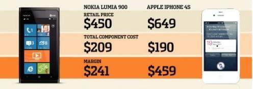 Apple plus fort que Nokia sur les marges