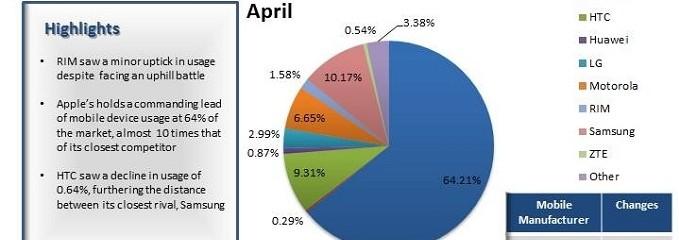 64% des utilisateurs mobile chez Apple