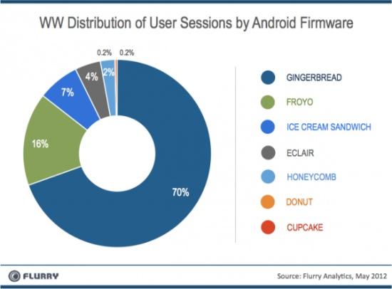 Les développeurs d'applications mobile continuent de préférer iOS à Android