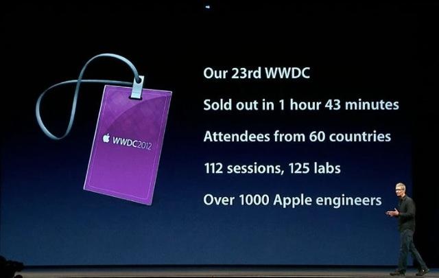 Le WWDC 2012 en chiffre