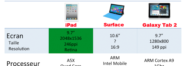 iPad vs. Microsoft Surface vs. Samsung Galaxy Tab 2: comment se comparent-ils ?