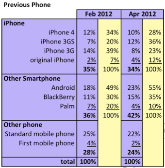 Etude: 38% des ventes d'iPhone concernent d'anciens clients BlackBerry ou Android