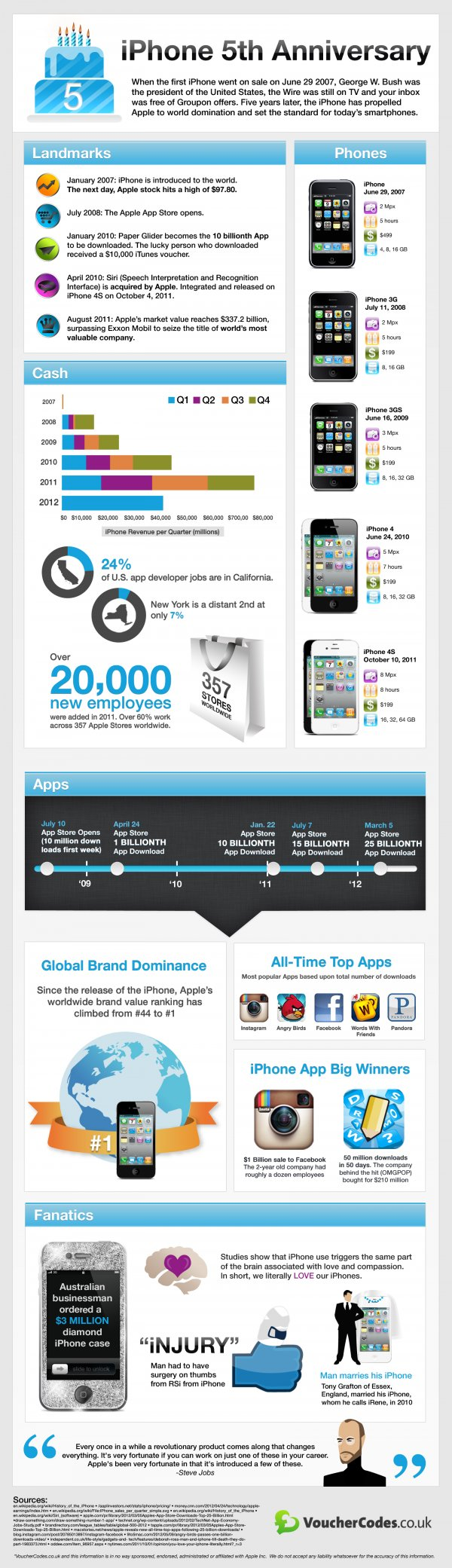 iphone infographie