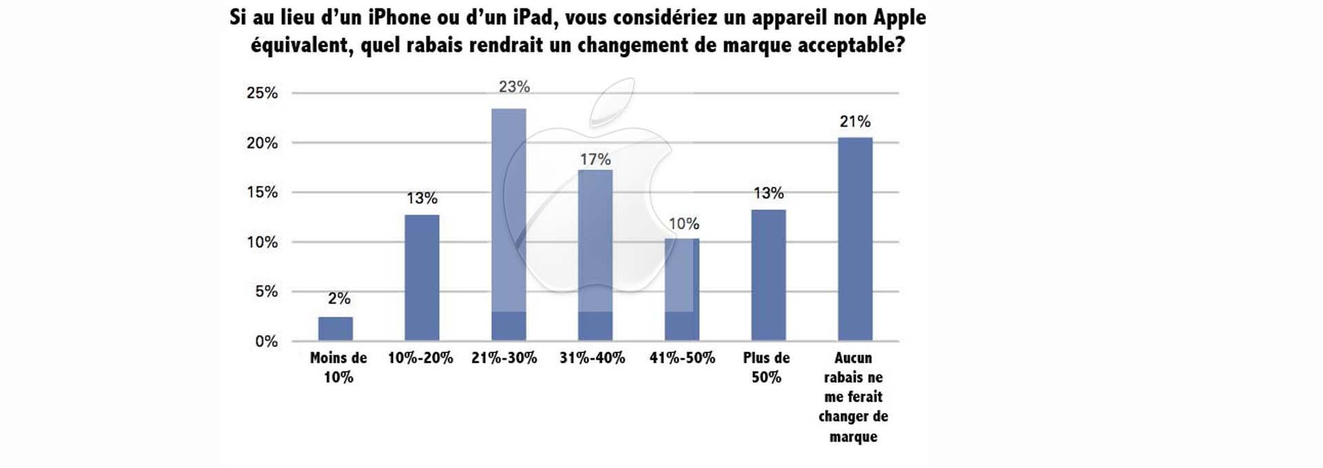 21% des utilisateurs d'iPhone et d'iPad n'abandonneraient Apple pour rien au monde