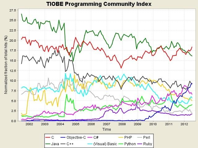 Le langage de programmation de l'iPhone désormais plus populaire que le C++