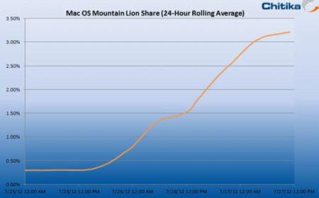 Mountain Lion s'approprie 3% du trafic web Mac