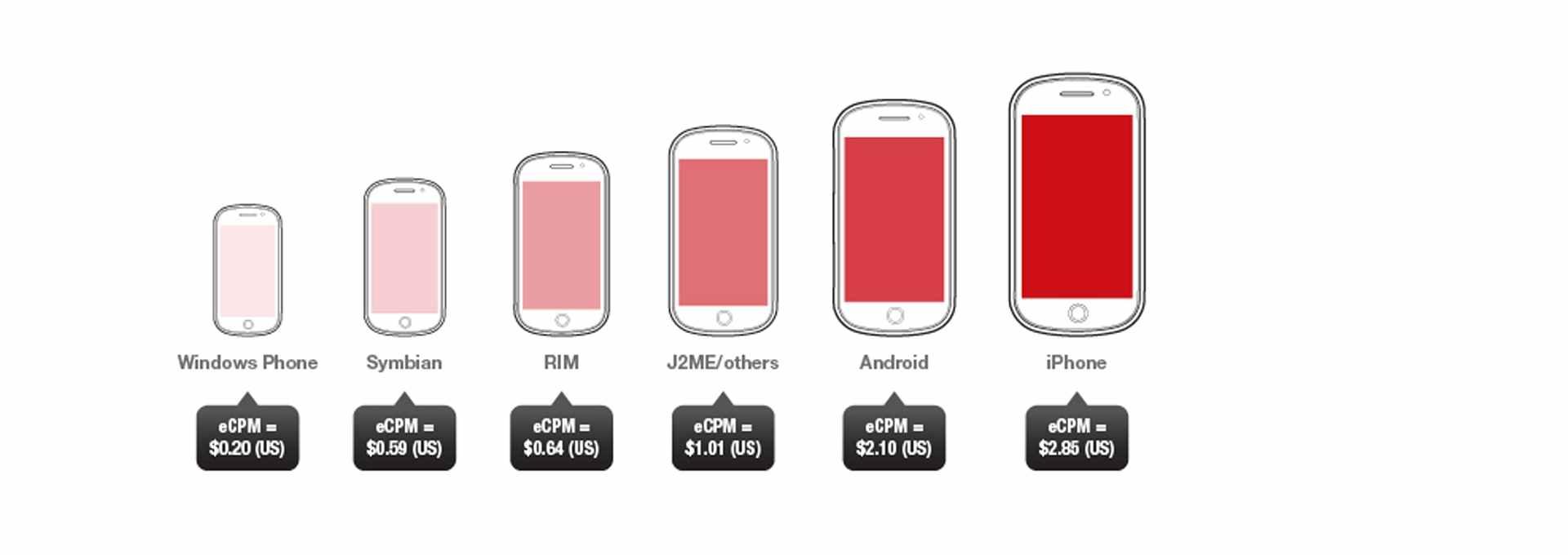 L'iPhone est la meilleure plateforme pour la publicité mobile sur smartphone
