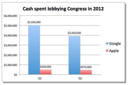 Les dépenses de lobbying d'Apple et Google
