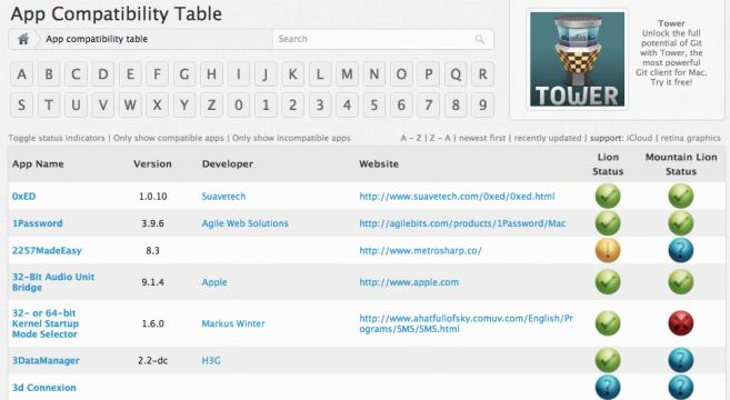 Un site pour vérifier la compatibilité de vos applications avec Mountain Lion