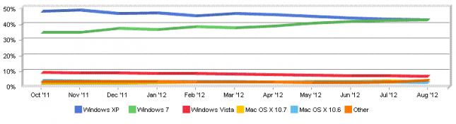 La part de marché d'OS X bat à présent celle de Windows Vista