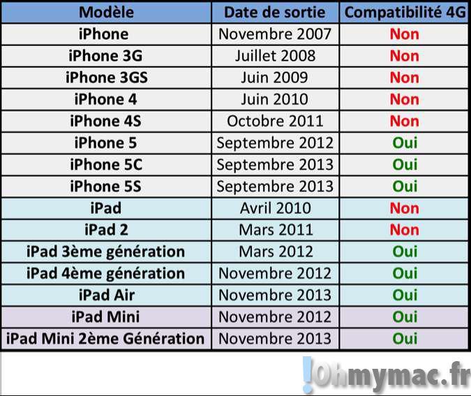 iPhones et iPads compatibles avec la 4G