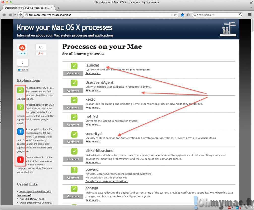 Faire un diagnostic des applications et processus de votre mac et repérer les anomalies